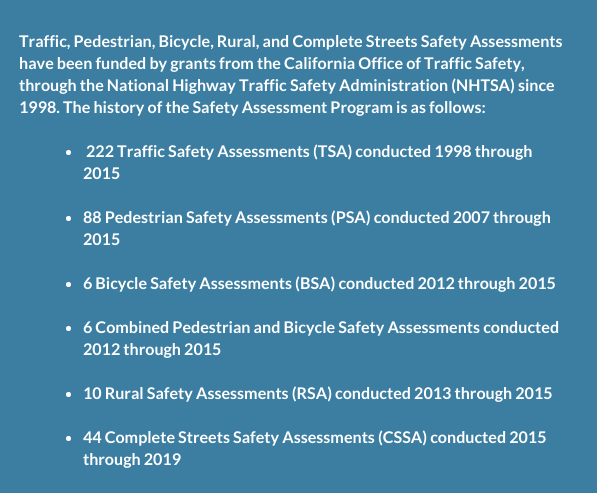 Table showing history of the Safety Assessment Program