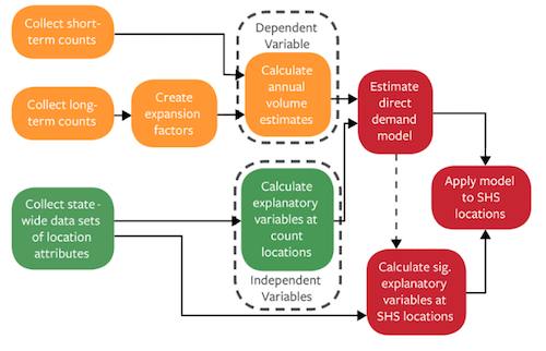 Figure of direct demand modeling process