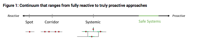 Figure 2 showing continuum from fully reactive to truly proactive approaches