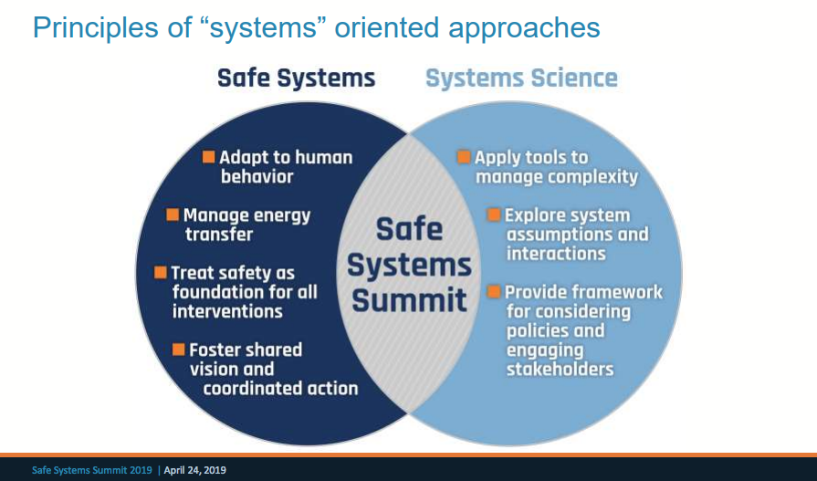 Graphic of Safe Systems and Systems Science principles