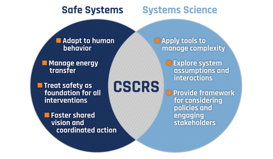 Figure showing principles of safe systems and systems science