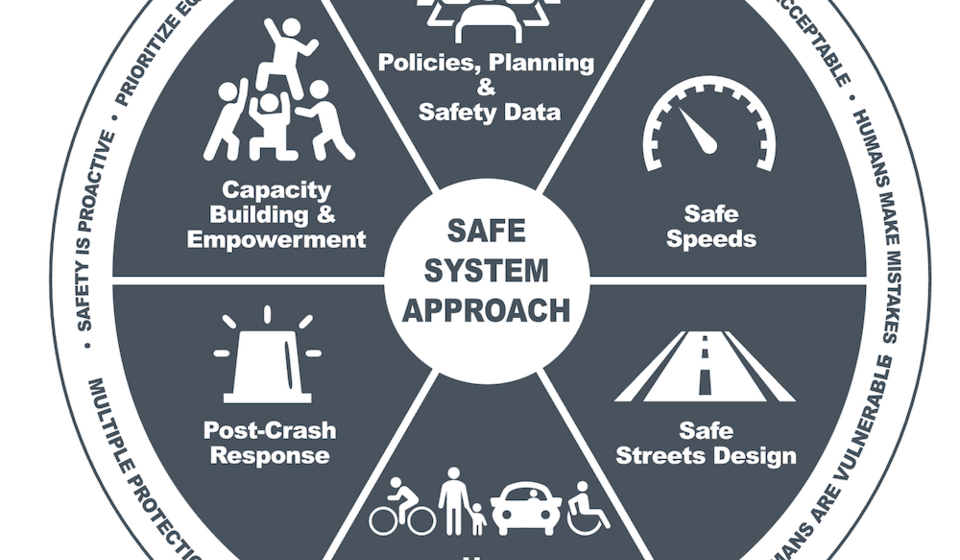 Graphic representing the adapted Safe System approach with a dark blue circle and six segments with overlaid white text and icon
