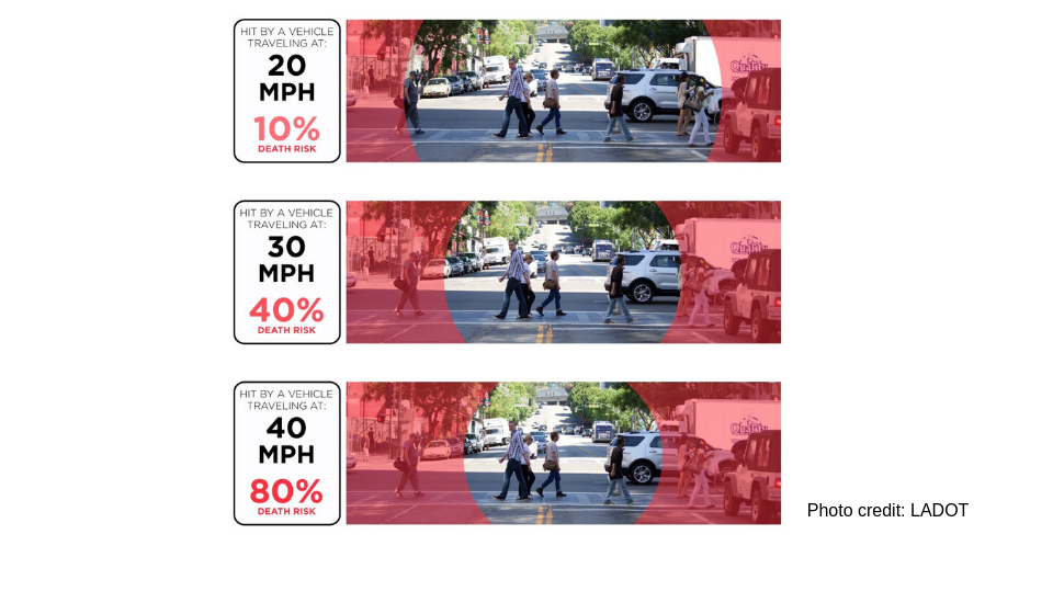 Graphic showing effects of speeding and risk of pedestrian death