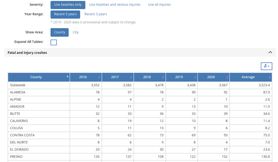 Screenshot of the statewide SWITRS summary table for statewide crash and injury data for CA counties from 2016-2020