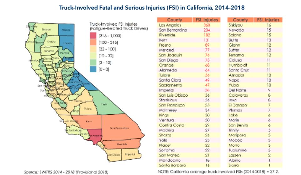 Figure of truck involved FSI in California, 2014-2018