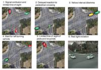 Figure of common intersection conflict scenarios