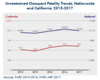 Figure of unrestrained occupant fatality trends, Nationwide and California, 2013-2017