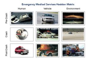 Figure of the EMS Haddon Matrix