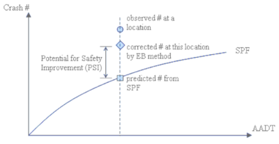 Figure 1 of IDOT Potential for Safety Improvement Graphical Definition