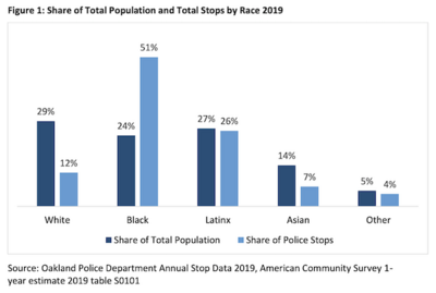 Figure 1 showing the share of total population and total stops by race 2019