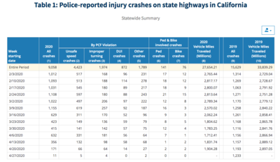 Table showing statewide summary of police-reported injury crashes on state highways in California