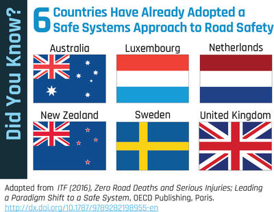 6 Countries Adopted Safe Systems Approach Graphic